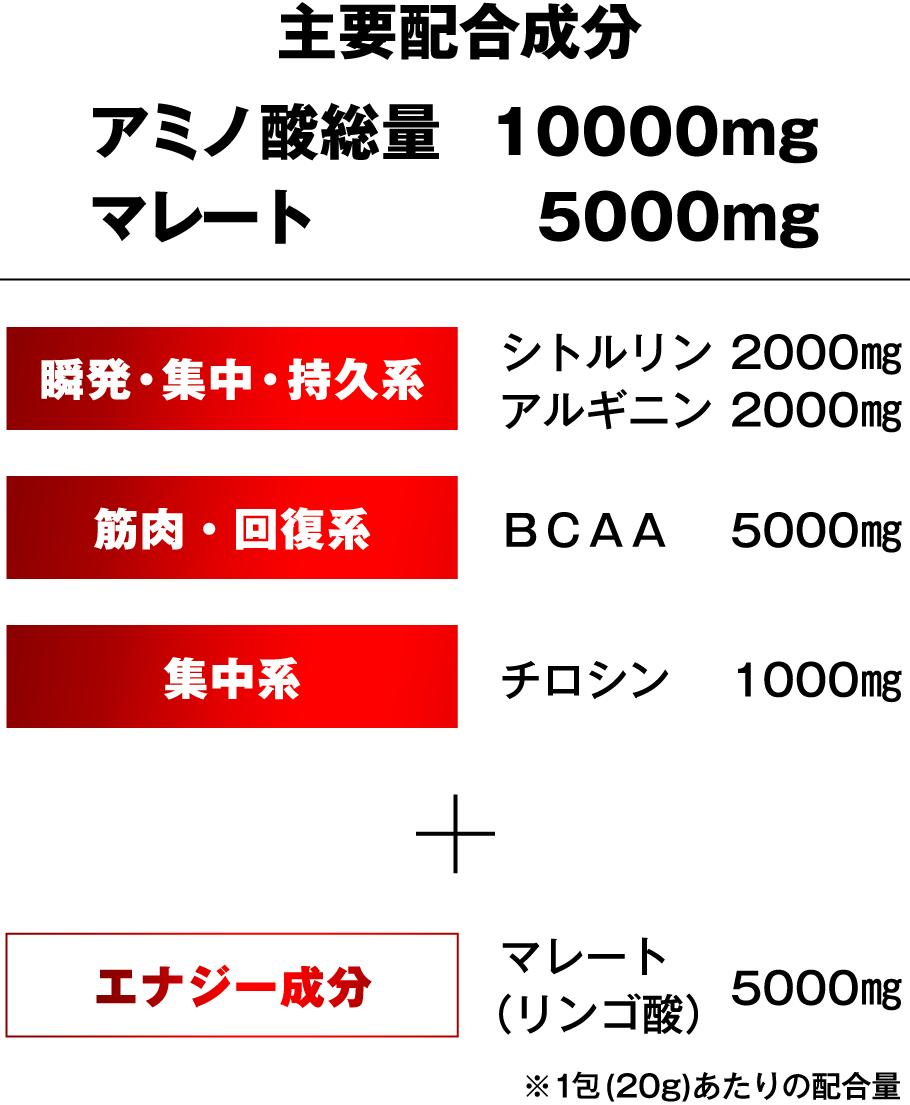 主要配合成分 アミノ酸総量 10000mg マレート 5000mg 瞬発・集中・持久系 シトルリン 2000㎎ アルギニン 2000㎎ 筋肉・回復系 BCAA 5000㎎ 集中系 チロシン 1000㎎ + エナジー成分 マレート (リンゴ酸)5000㎎ ※1包(20g)あたりの配合量