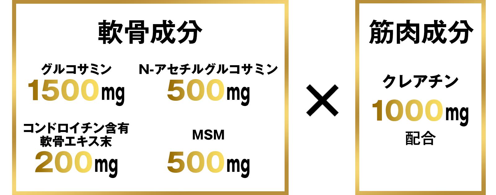 【軟骨成分】グルコサミン1500mg、N-アセチルグルコサミン500mg×【筋肉成分】クレアチン1000mgの高配合
